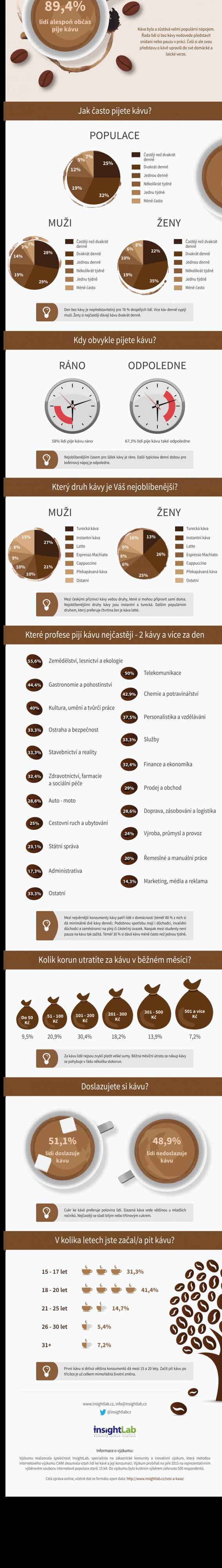 insightlab-cz_vyzkum-o-tom-jak-jsou-v-cr-zvykli-pit-kavu